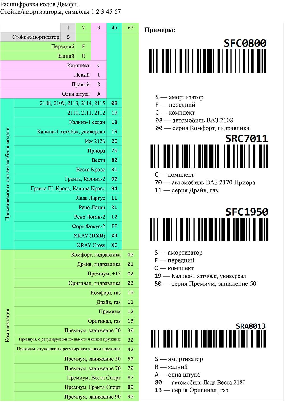 Новые коды на продукцию Демфи - амортизаторы