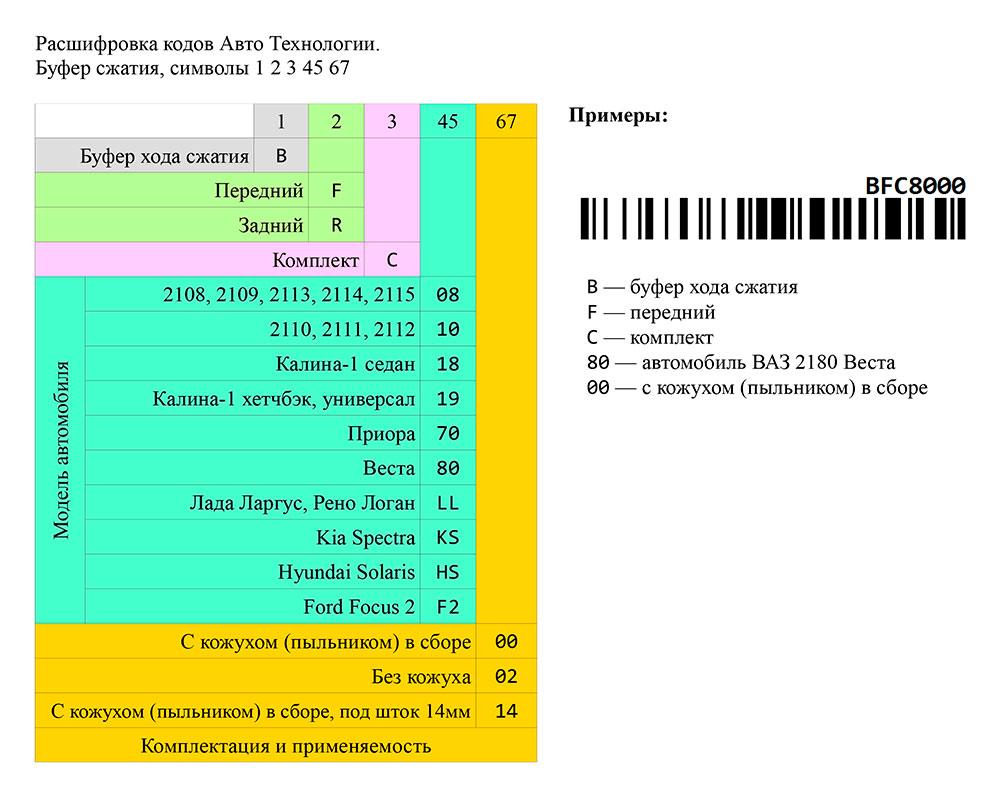 Новые коды на продукцию Демфи - буфер сжатия
