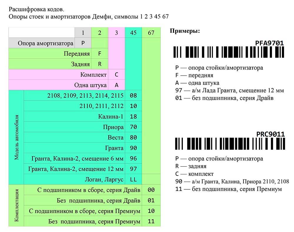 Новые коды на продукцию Демфи - опоры стоек